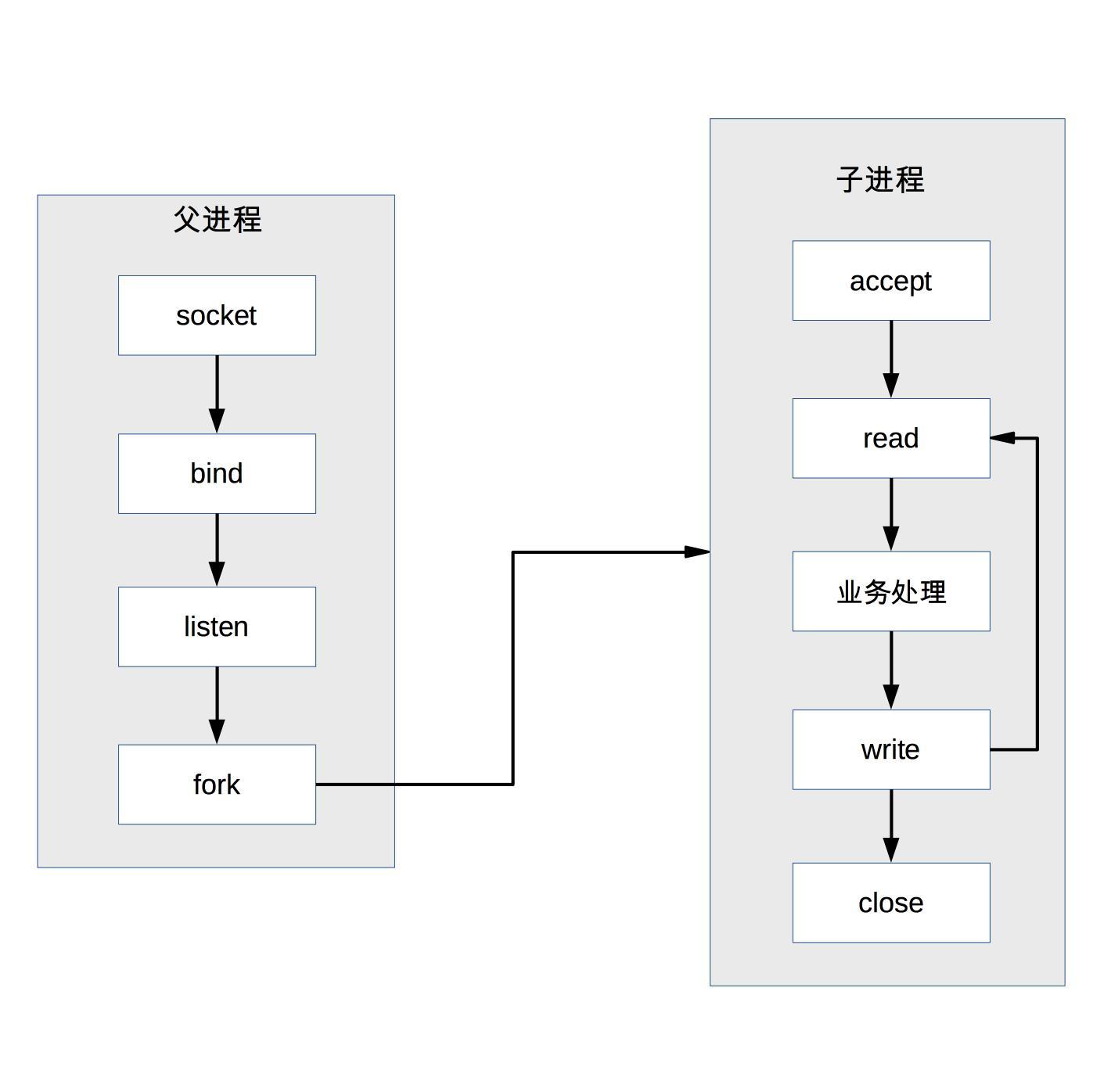 prefork模式