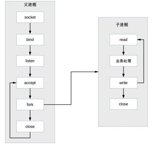 PPC模型