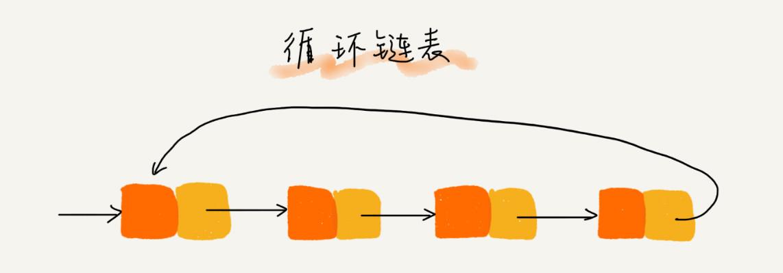 循环链表结构示意图