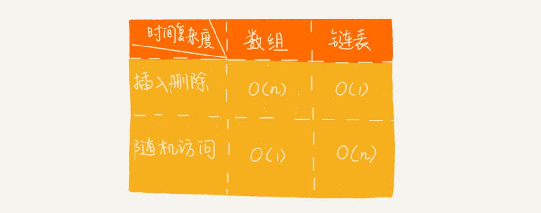 链表&数组性能对比