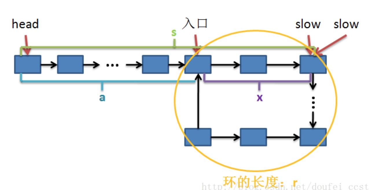 带环链表示意图